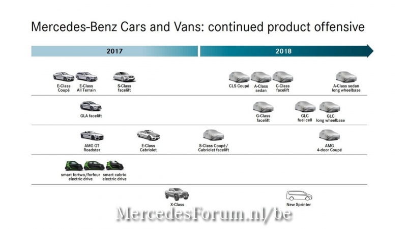 2018-mercedes-roadmap